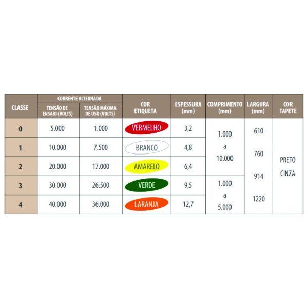 Especificações Tapete Isolante de Borracha ORION